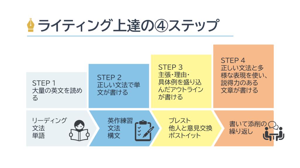 ライティング上達の4ステップ