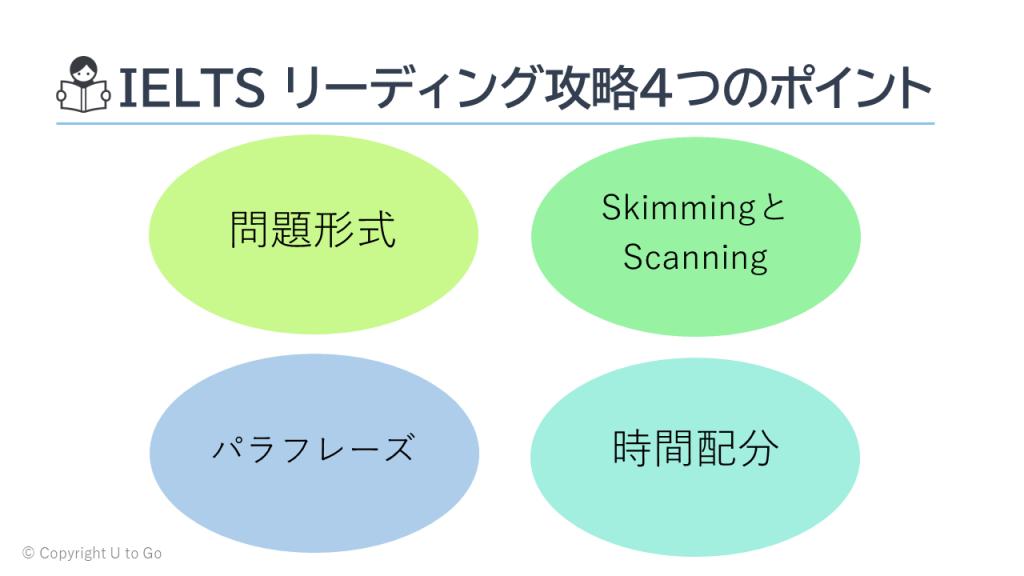 図1.IELTS リーディング攻略4つのポイント