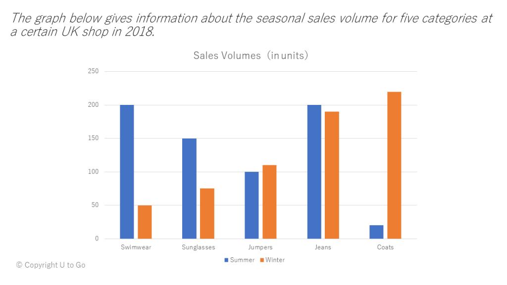 図1.棒グラフの例『イギリスのあるお店の季節&商品別売上高』
