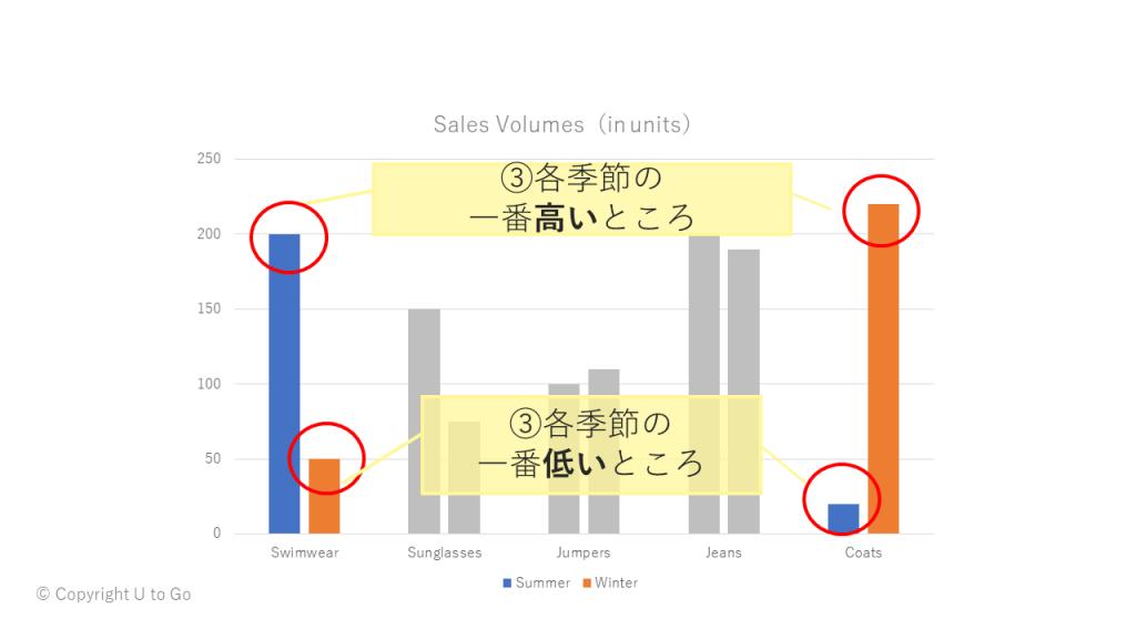 図3.棒グラフの見方3