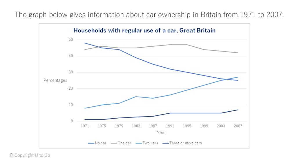 1971~2007年のイギリスの車所有率を表す折れ線グラフ